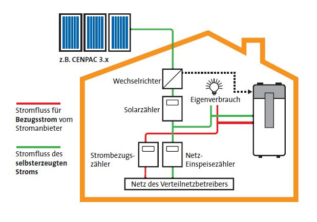 brauchwasserw rmepumpe mit pv stromsteuerung sonnewind w rme. Black Bedroom Furniture Sets. Home Design Ideas